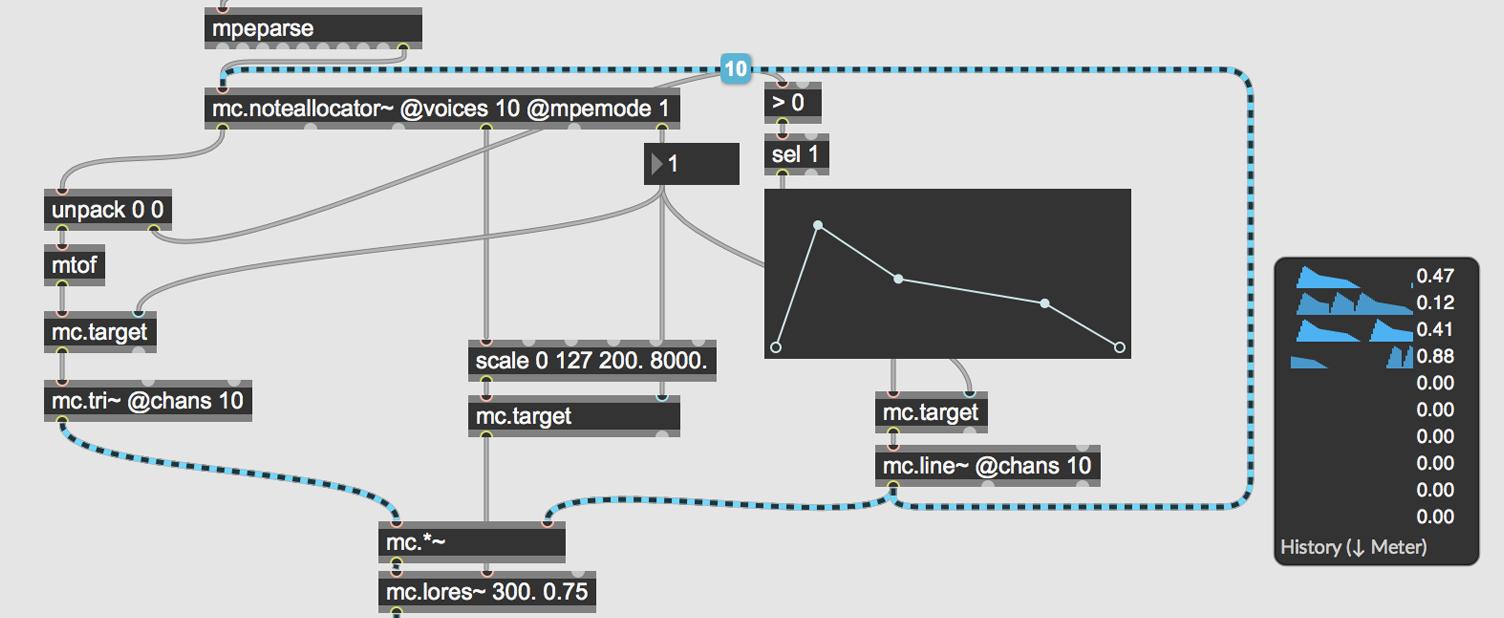 The Max/MSP patcher interface, a handful of objects connected with spaghetti wires in-between.
